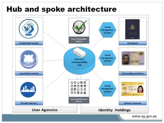 Slide uit presentatie over Face Verification Service