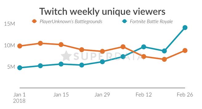 Fornite vs PUBG op Twitch