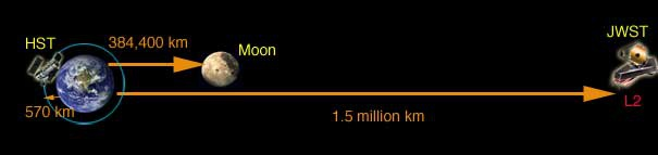 James Webb ruimtetelescoop locate
