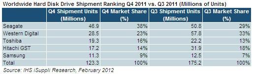 Verkoopsaantallen hdd q3 en q4 2011