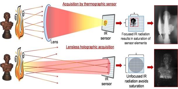 Infrarood holografie