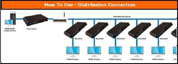 Configuratie met meerdere ontvangers