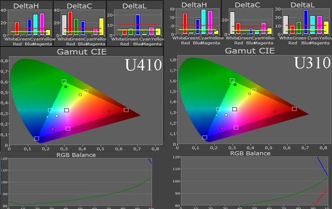 Kleurweergave Lenovo U310 en U410
