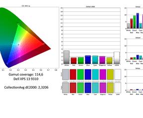 Dell XPS 13 9310 kleurweergave