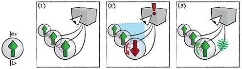 Quantumcomputer foutcorrectie