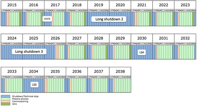 LHC agenda tot 2038