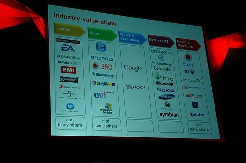 Dia Vodafone: concurrentie op mobiele markt
