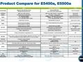 Dell E-serie E5400a E5500a