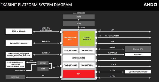 AM1-platform overzicht
