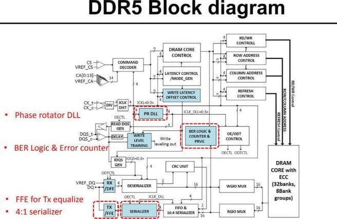 SK Hynix ddr5 diagram
