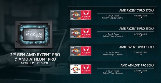 Ryzen Mobile Pro