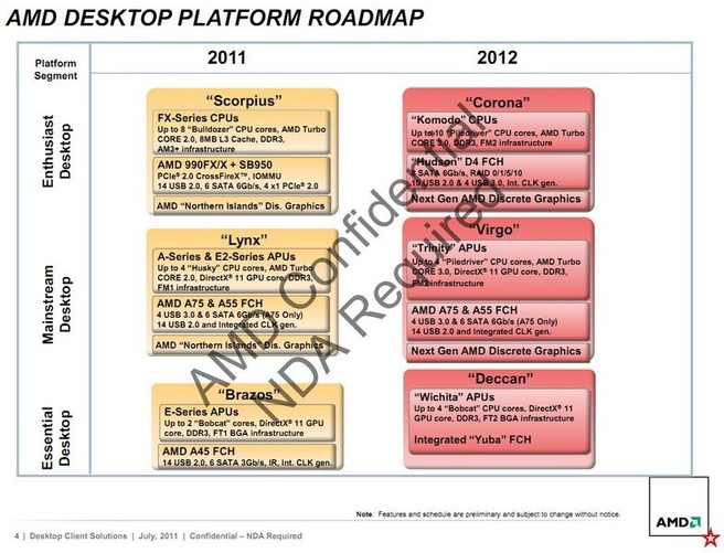 AMD roadmap 2011 2012