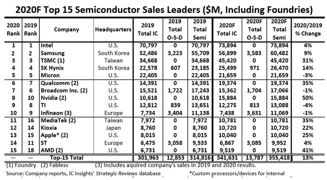IC Insights: Top 15 Semiconductor Sales Leaders