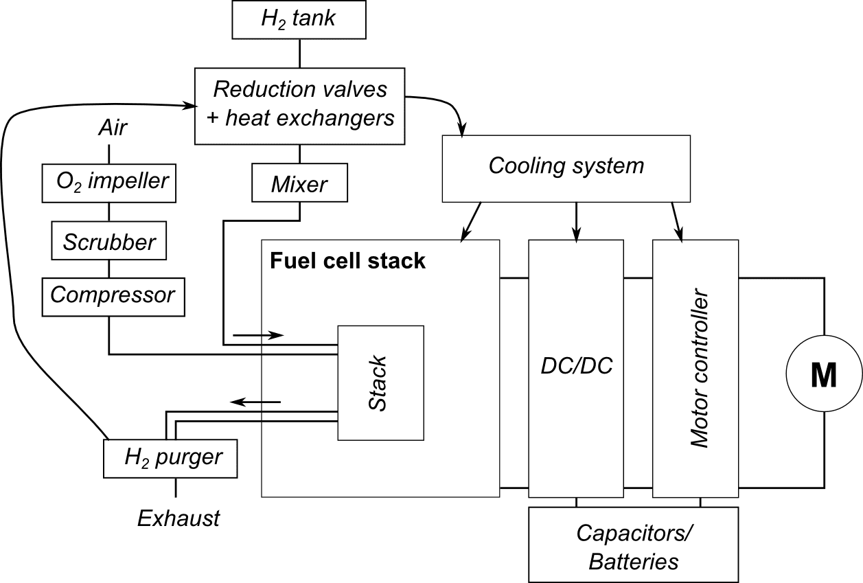 Why fuel cell cars don't work - part 1 - mux' blog - Tweakblogs