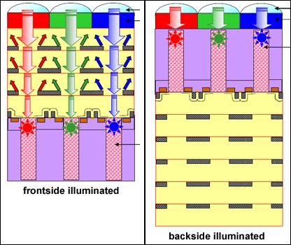 Toshiba Dynastron backside illuminated cmos-beeldsensor
