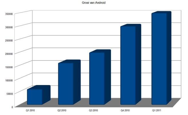 Groei aantal Android-activaties per dag