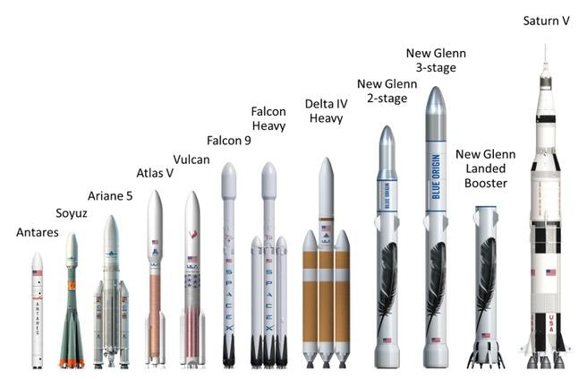 Afmetingen raketten