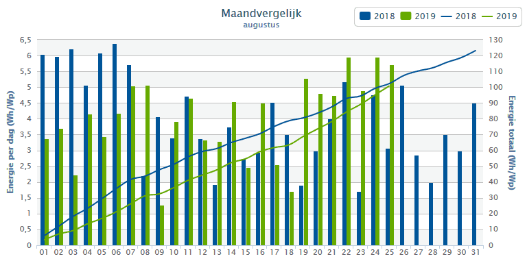 Vergelijk opbrengst zonnepanelen - augustus 2018/2019