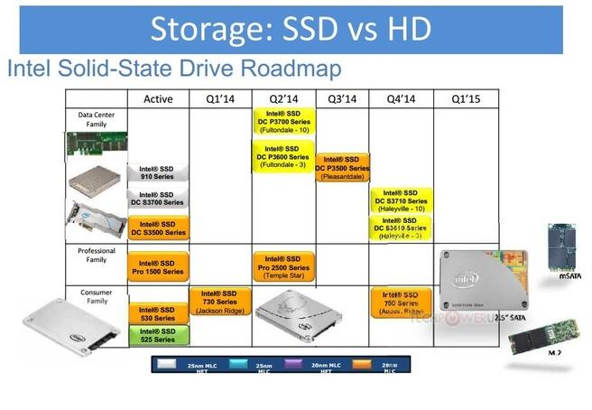 Intel ssd-roadmap 2014 (bron: TechPowerUp)