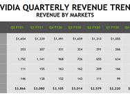 Omzet Nvidia per bedrijfsonderdeel