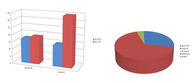 Marktaandeel Android en iOS