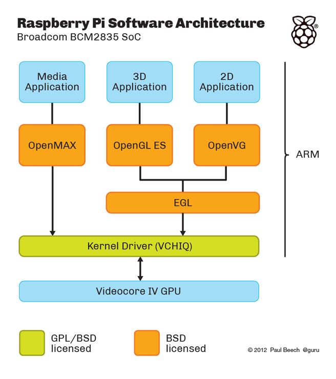 Broadcom BCM2835-soc licentiestructuur