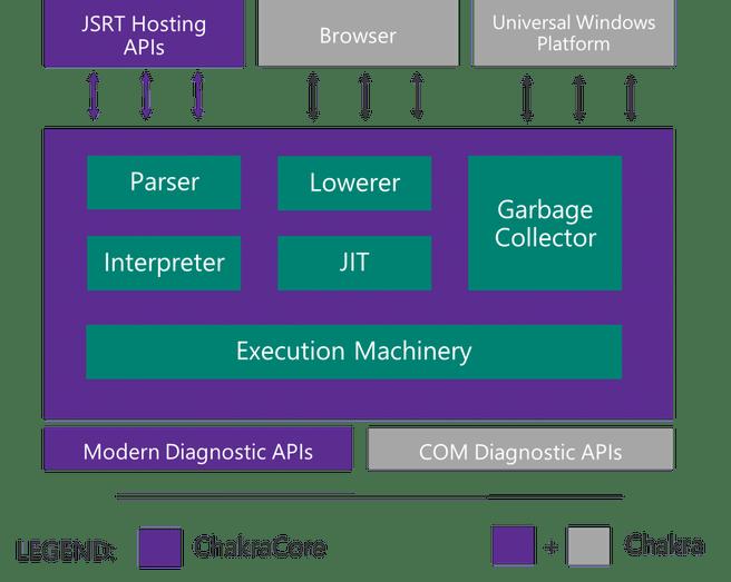 Microsoft Chakra
