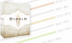 Diablo III: welke hardware heb je nodig?