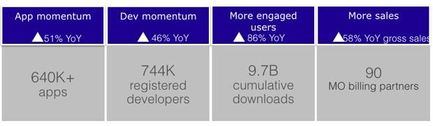 Windows Store stats Build 2015