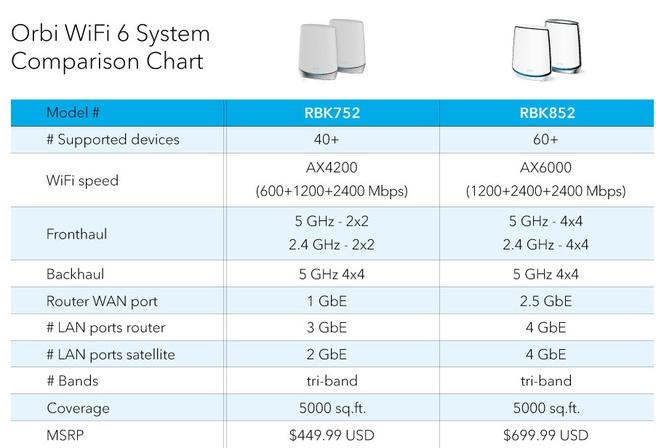 RGB752 vergelijking