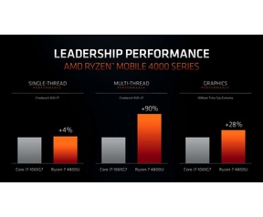 AMD Ryzen 4000 Mobile vs Core i7