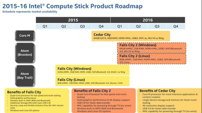 Intel Compute Stick-roadmap