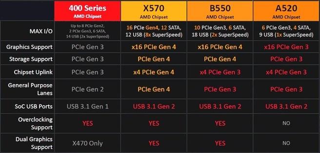 AMD B550-chipset