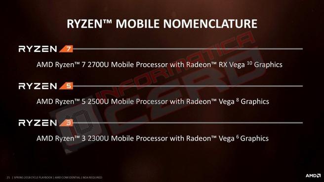 Slide met Ryzen 3 2300U