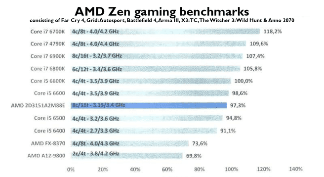 AMD Zen gaming benchmarks PC Canard