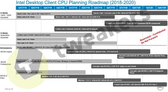 Intel Desktop-roadmap 2018-2020