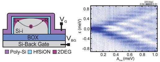 Schematische voorstelling cmos met nanodraadje, gate en quantum dots