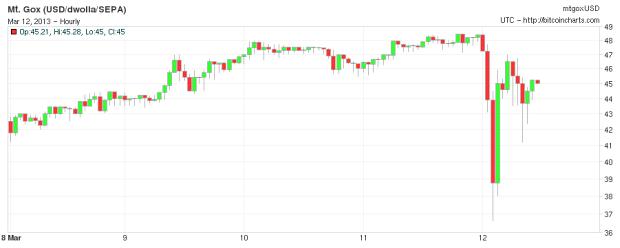 Bitcoin koers maart 2013