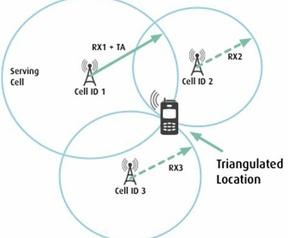 Werking driehoeksmeting mobiele netwerken, coronavirus 2020