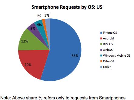 smartphones verkeer VS oktober 2009