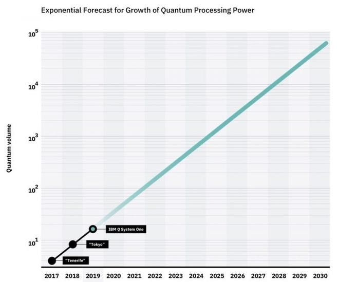 IBM roadmap quantum processing