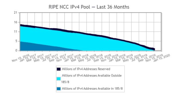 RIPE NCC ipv4 adressen pool