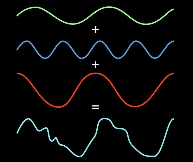 Fourier-analyse - Het bouwen van een complex signaal uit eenvoudige componenten