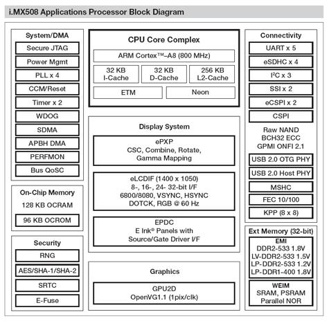 Freescale i.MX508