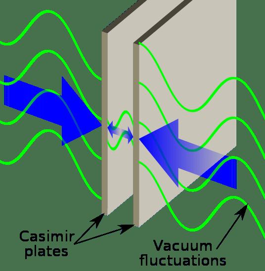 Casimir-effect