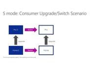 Windows 10 S Mode upgrade path