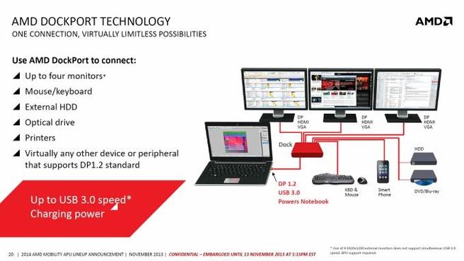 AMD dockport-uitleg