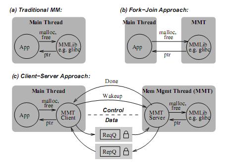 Client-server memory management thread