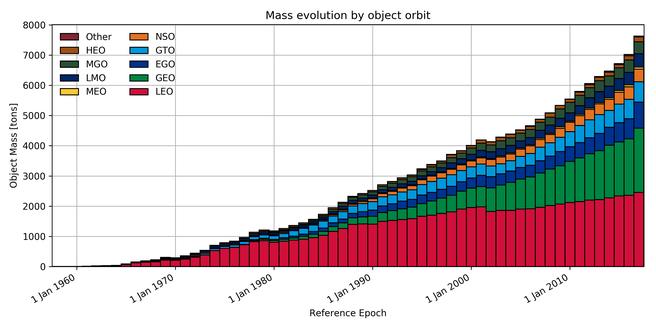 ESA mass evolution orbit
