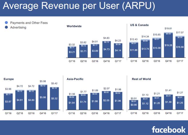 Omzet per gebruiker van Facebook